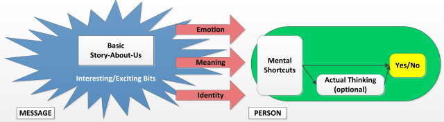 Figure_X_Message_Processing_informal_3